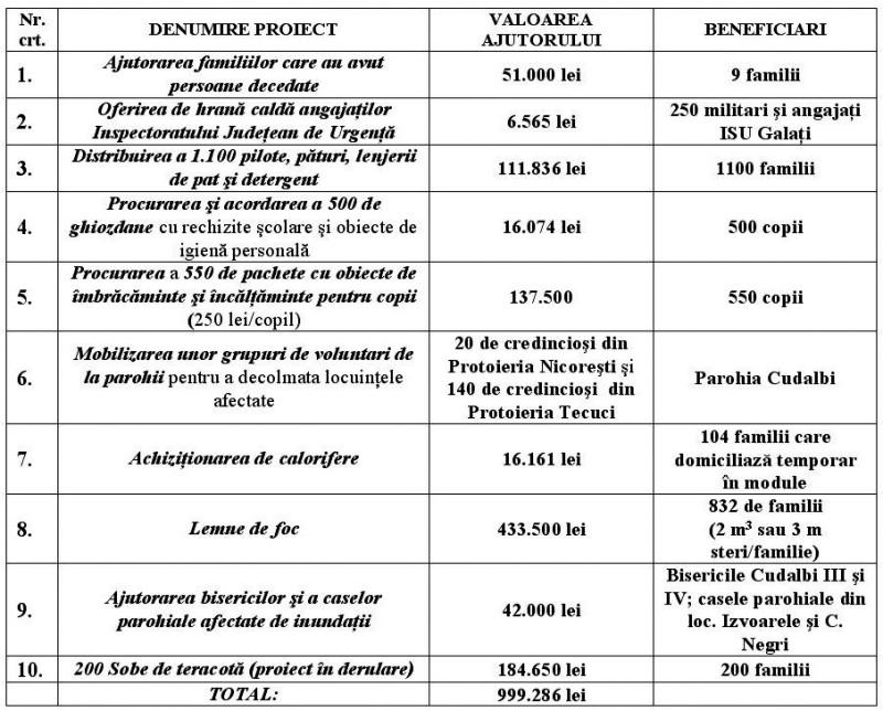 1.tabel proiecte eparhiale